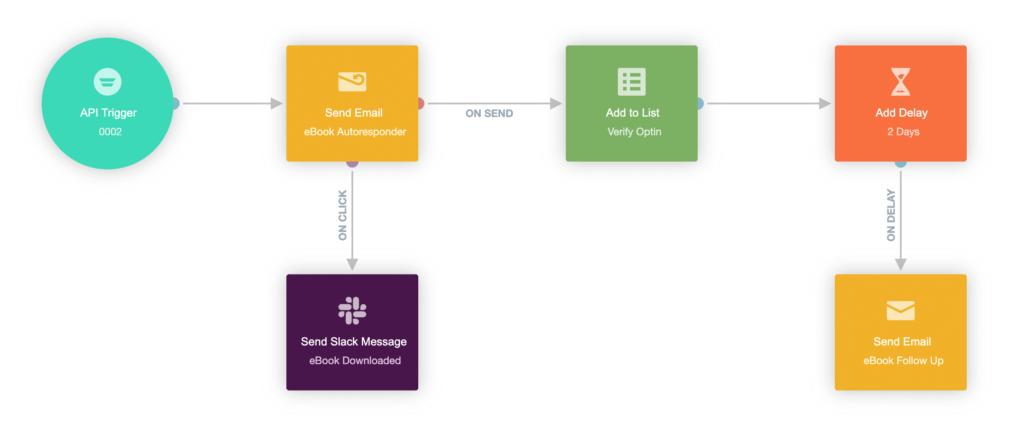 Autopilot API trigger journey