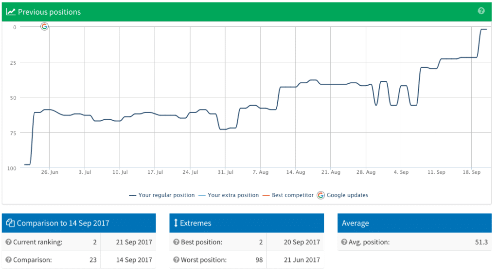 seo results over time